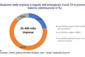 Grafico attività delle imprese e covid-19