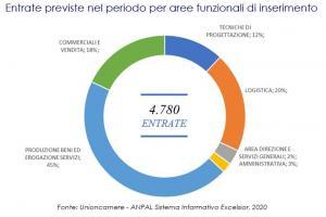 grafico Previsioni occupazionali in provincia di Salerno nel mese di ottobre 2020