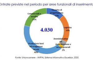 Previsioni occupazionali in provincia di Salerno nel mese di novembre 2020
