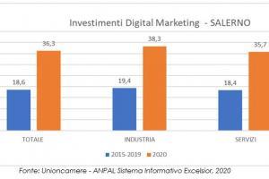 Gli investimenti in digital marketing delle imprese salernitane nel 2020